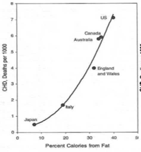 Gráfico Estudio Observacional Ancel Keys